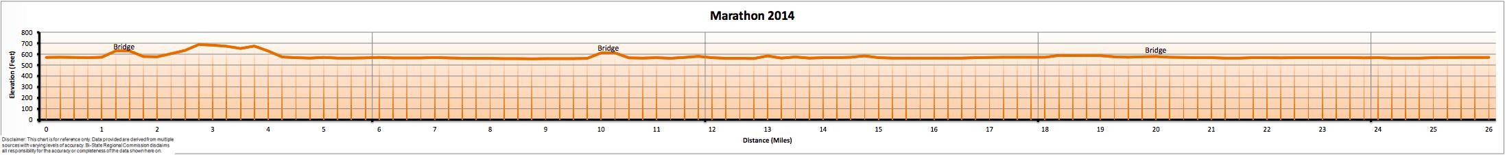 Cleveland Marathon Elevation Map