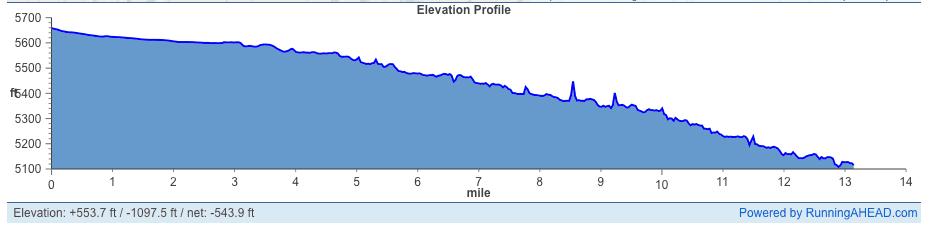 Little Grand Canyon Half Marathon Elevation Profile