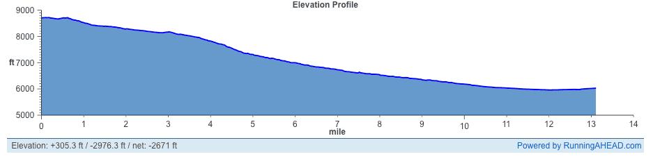 Parowan City Half Marathon Elevation Profile