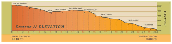 St. George Marathon Elevation Map