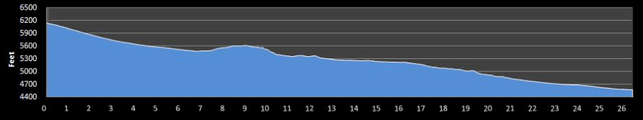 Utah Valley Marathon Elevation Profile
