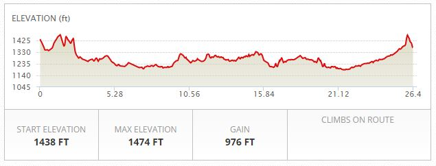 Jackson Hole Half Marathon Elevation